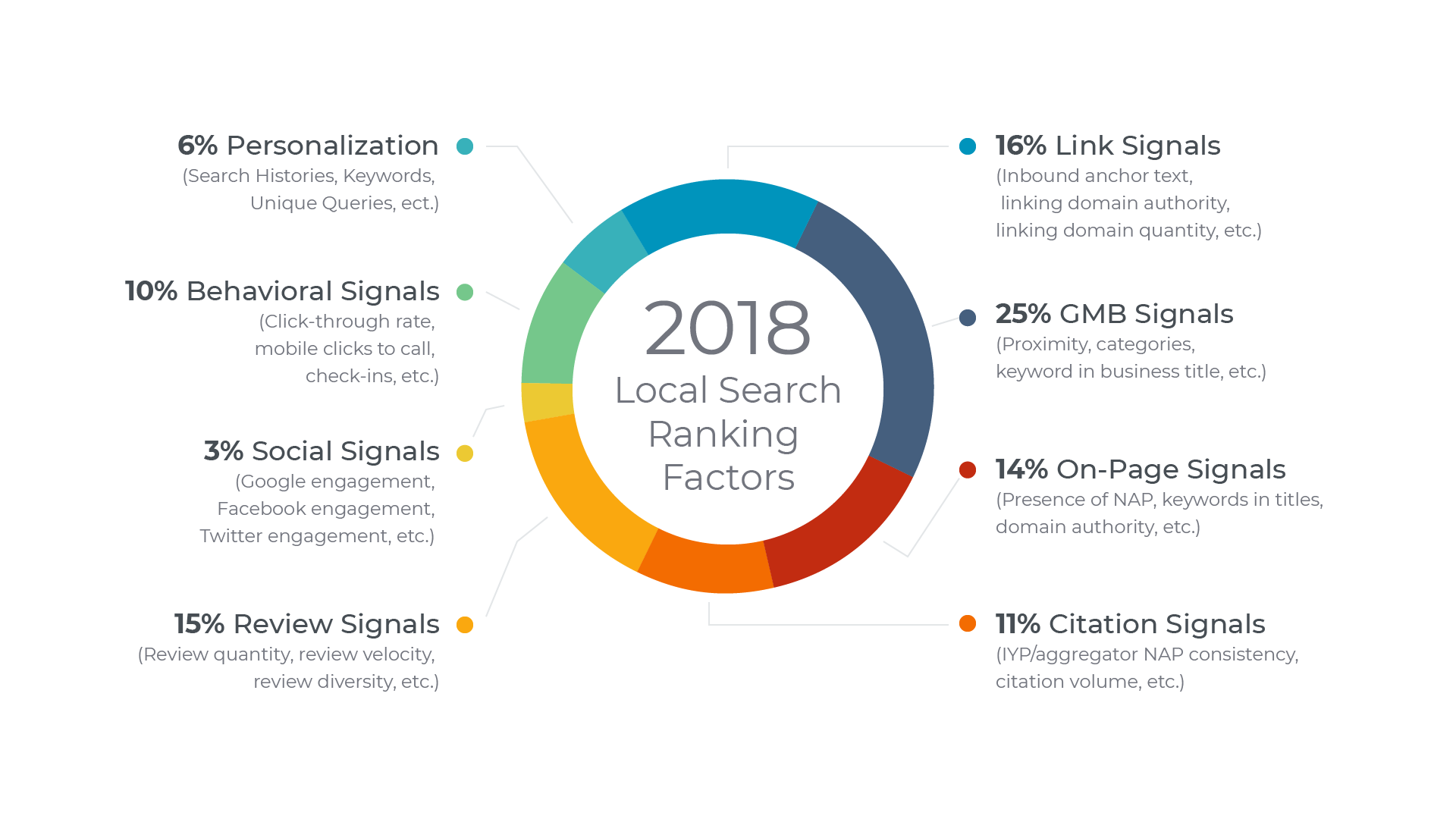 2018 Local Search Ranking Factors