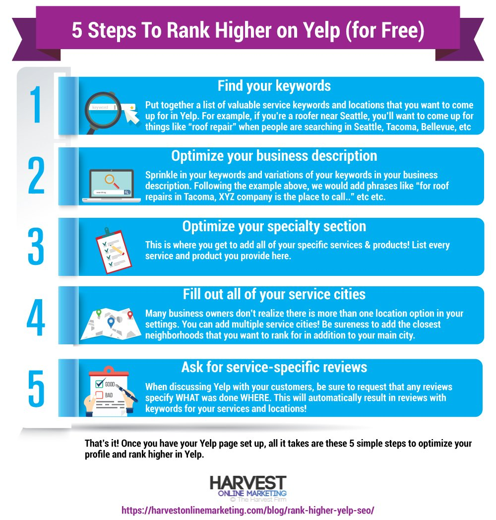 5 Steps to Rank Higher on Yelp (for Free)